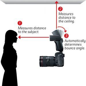 Canon 470EX-AI Bounce information