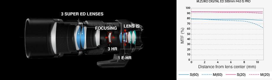 300mm f4 PRO Black Lens
